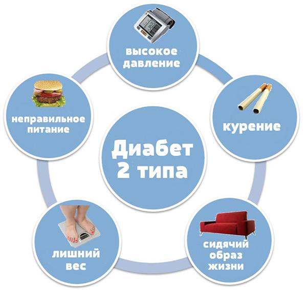 Гомеопатическое лечение сахарного диабета